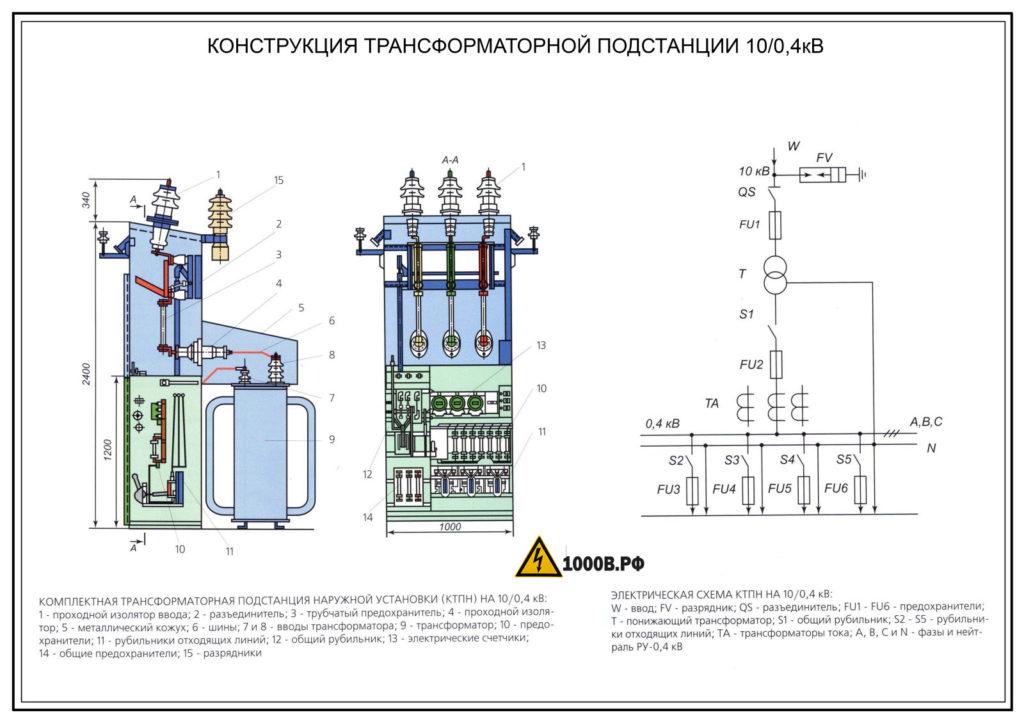 Назначение и классификация электроподстанций. Расшифровка КТП,ТП. 2