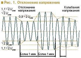 Универсальная защита для асинхронного электродвигателя: миф или реальность? 1