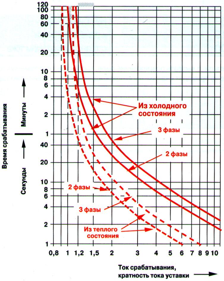 Универсальная защита для асинхронного электродвигателя: миф или реальность? 13