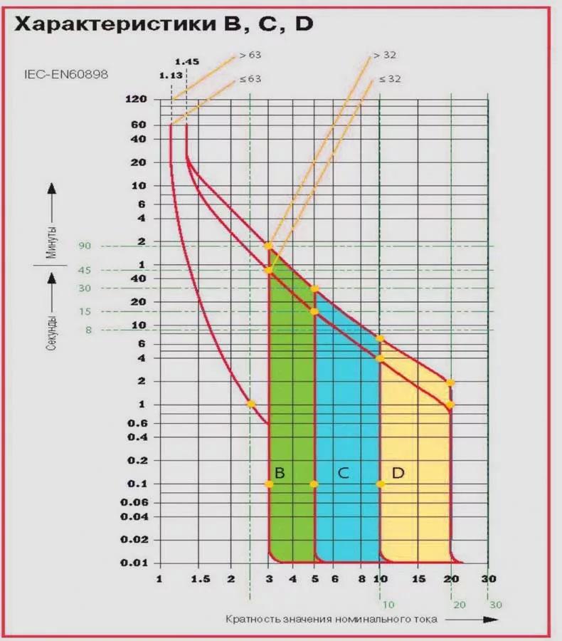 Универсальная защита для асинхронного электродвигателя: миф или реальность? 9