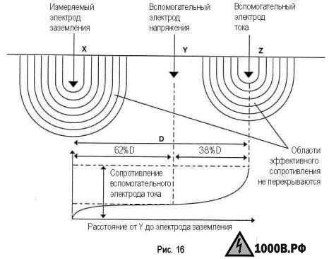 Измерение сопротивления заземления 1