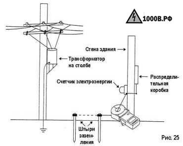 Измерение сопротивления заземления 10