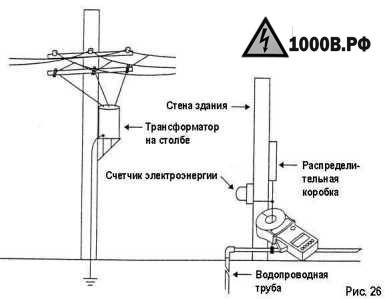 Измерение сопротивления заземления 11