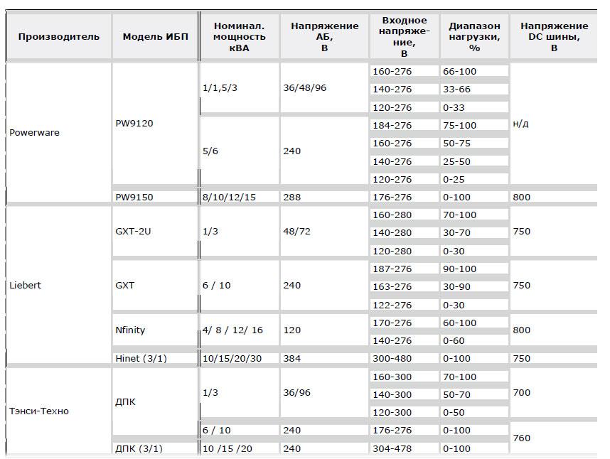 Допустимый диапазон входных напряжений и параметры цепей постоянного тока ИБП малой и средней мощности.