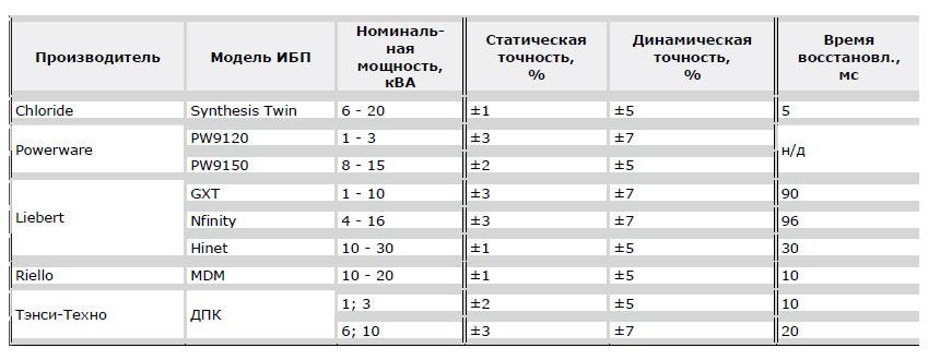 Динамические показатели ИБП малой и средней мощности.