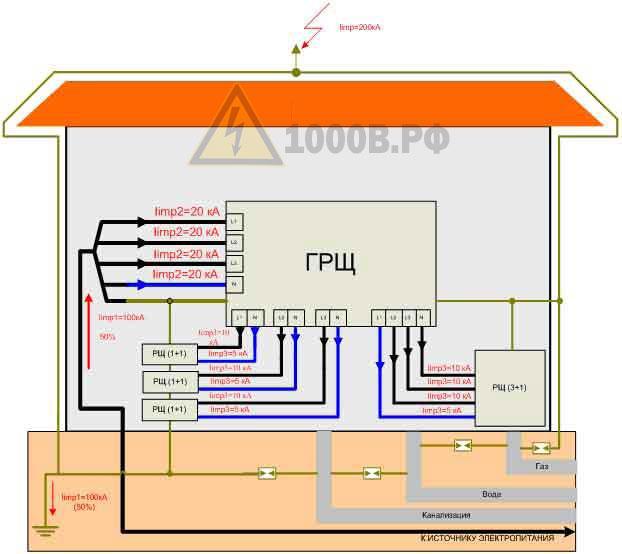 Пример выбора ограничителей перенапряжения (ОПН) для молниезащиты в TN – S, TN – C – S системах 6