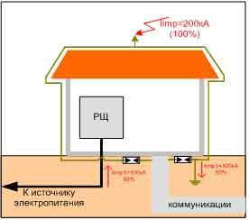Пример выбора ограничителей перенапряжения (ОПН) для молниезащиты в TN – S, TN – C – S системах 1