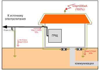 Пример выбора ограничителей перенапряжения (ОПН) для молниезащиты в TN – S, TN – C – S системах 2