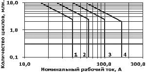 Контакторы и пускатели. Увеличение срока службы 1